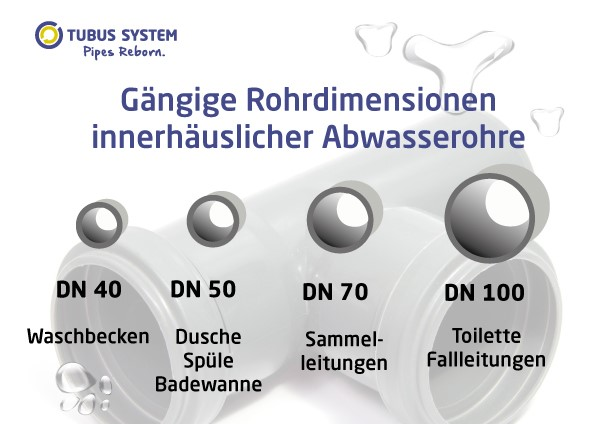 Rohrdimension Inhouse Sanierung